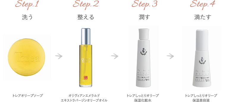 Step.1 洗う → Step.2 整える → Step.3 潤す → Step.4 満たす